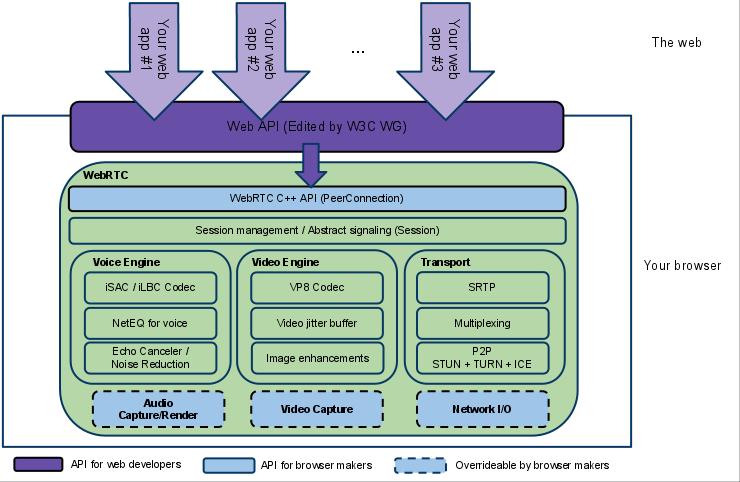 WebRTC结构图