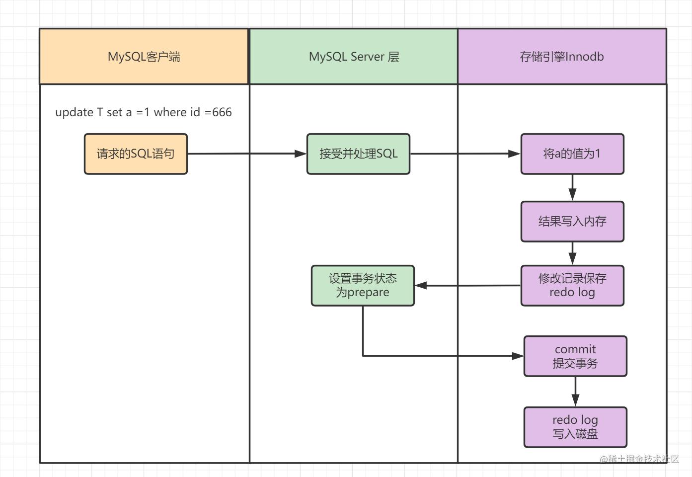 Redo log的执行流程