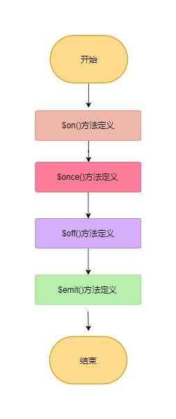 eventMinxin流程图
