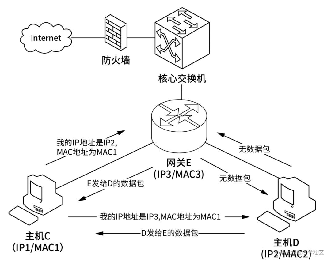 ARP协议工作原理
