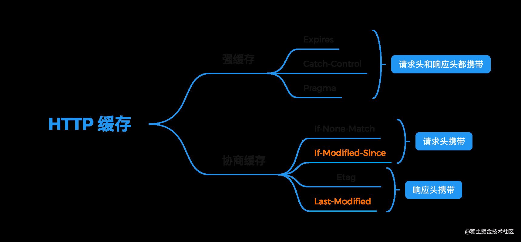 HTTP 缓存.缓存分类