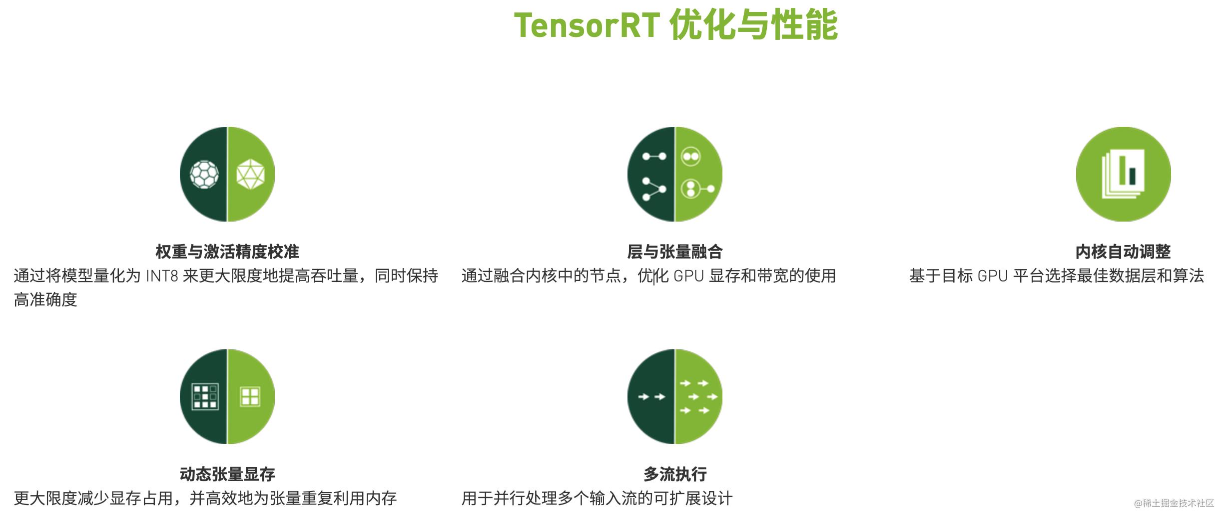 TensorRT应用的优化