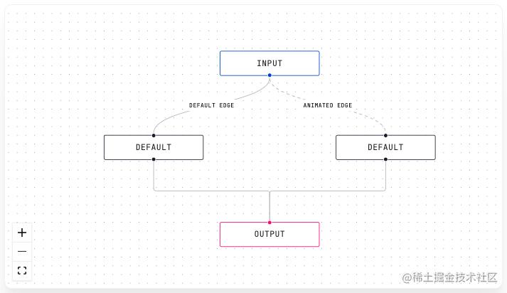 ReactFlow绘制流程图