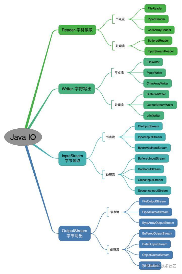 IO-操作方式分类