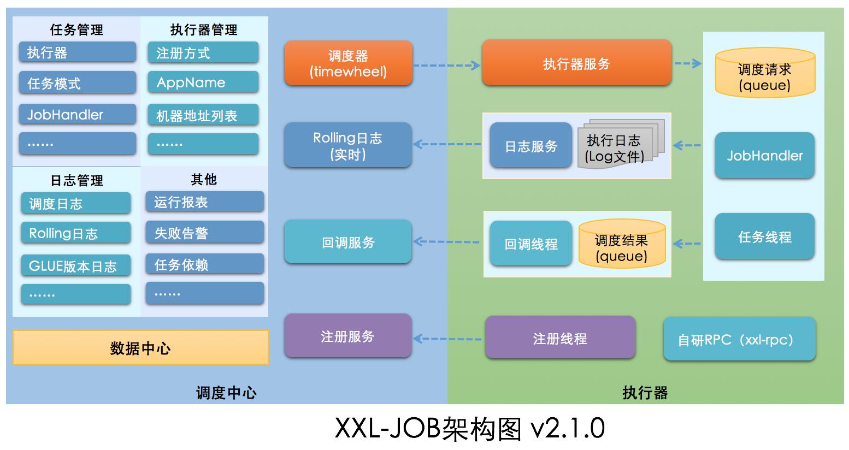 任务调度平台 xxl-job