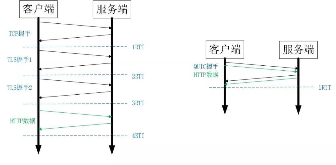 HTTPS 及 QUIC 建连过程