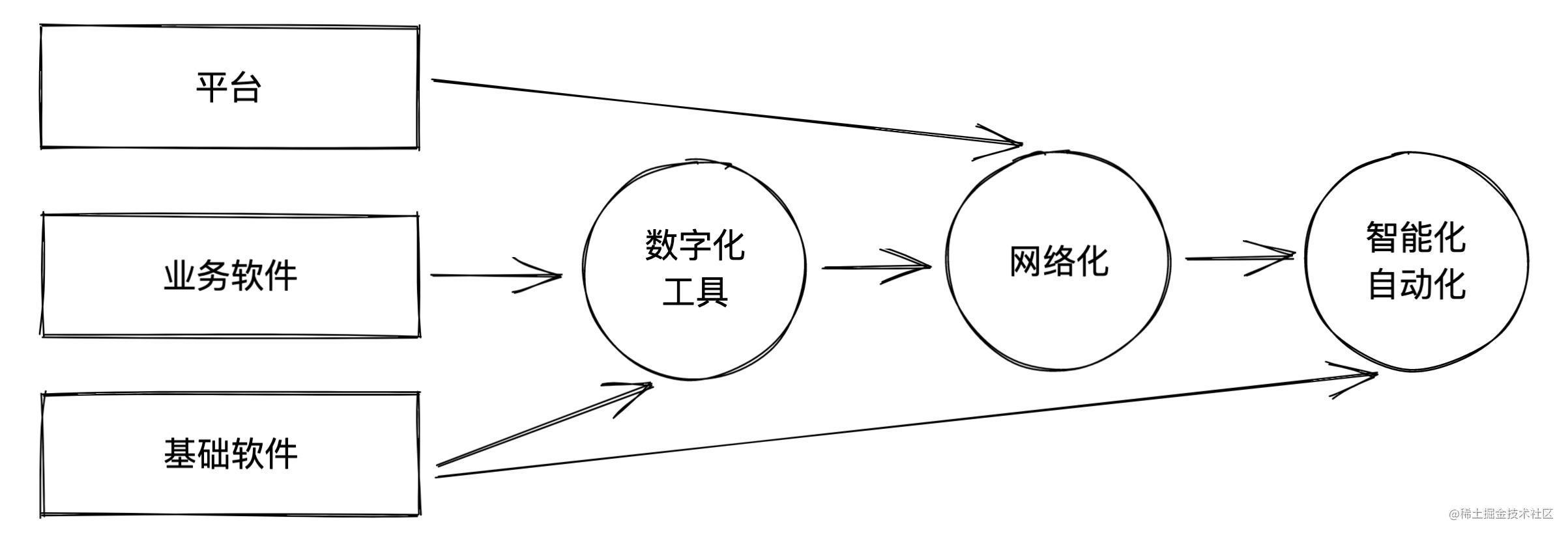 软件模式与发展