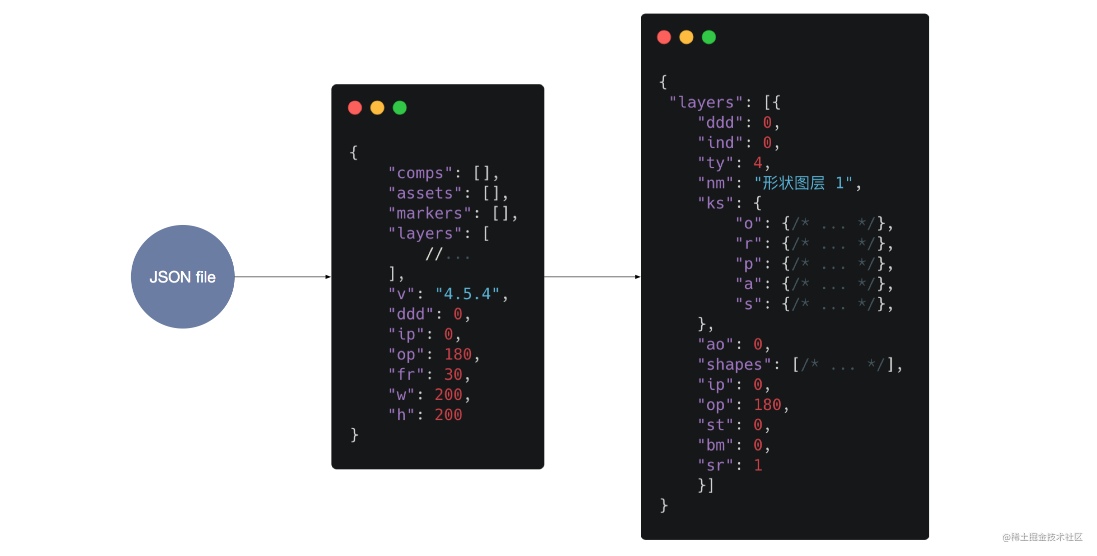 JSON 数据结构
