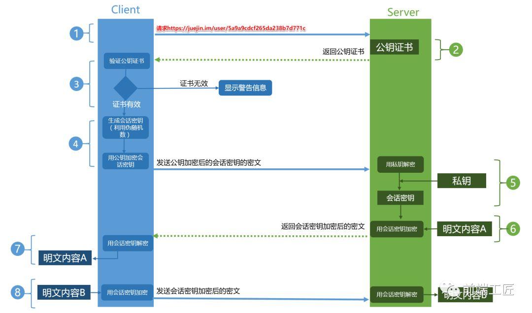 https建立链接流程