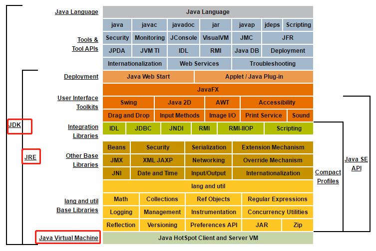 虚拟机与JDK和JRE的关系