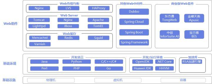鲲鹏BoostKit虚拟化使能套件,让数据加密更安全_Kunpeng DevKit_15