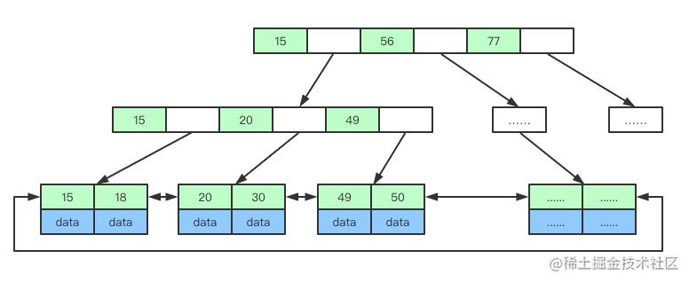 B+树数据结构.png