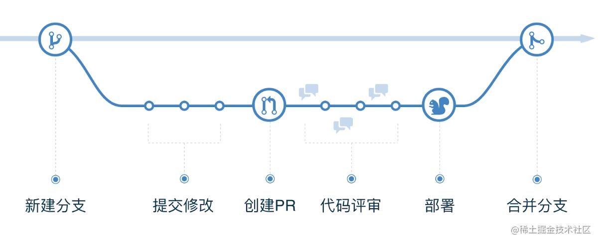 GitHub Flow概念图1.png