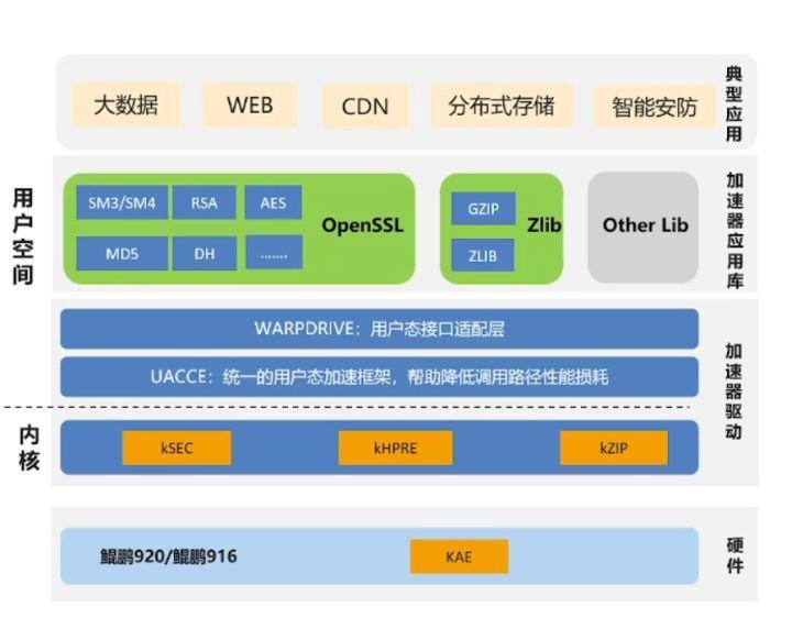 鲲鹏BoostKit虚拟化使能套件,让数据加密更安全_鲲鹏_08