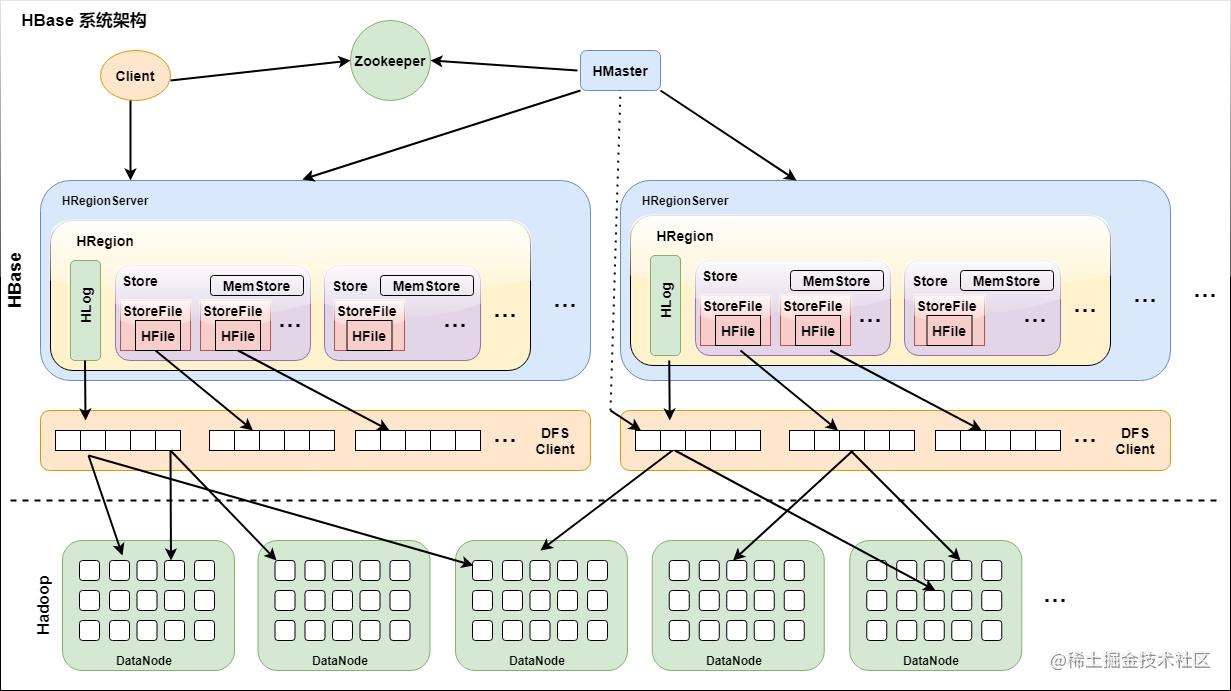 HBase系统架构