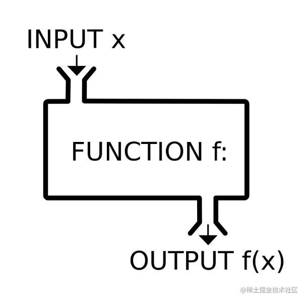 react 的函数组件只应该做一件事:返回组件的 HTML 代码