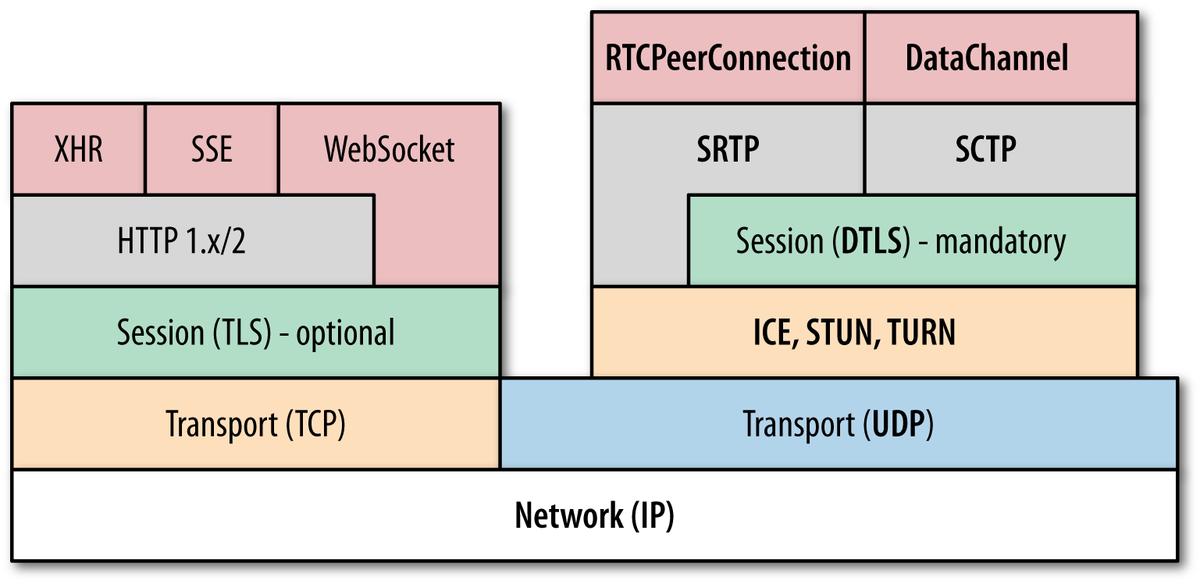 WebRTC协议栈