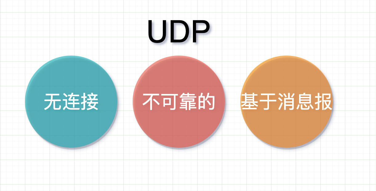 UDP是什么