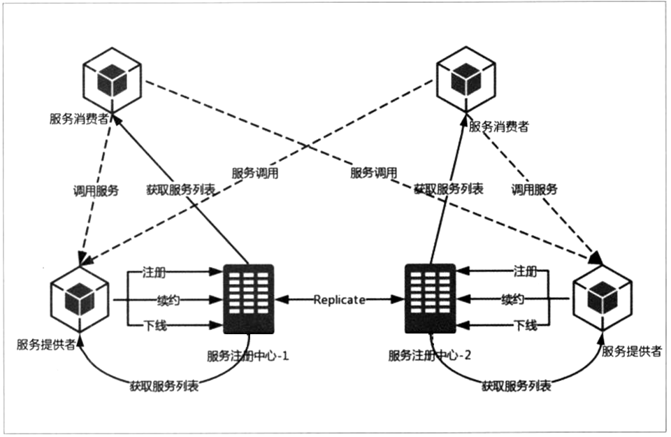 /resources/articles/spring/spring-cloud/microservices/u=516778926,3804820192&fm=26&gp=0.jpg