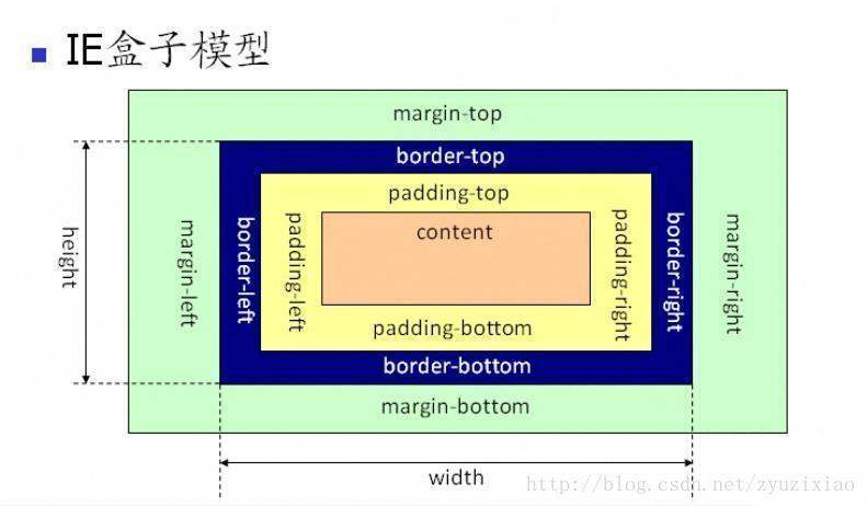 IE盒子模型