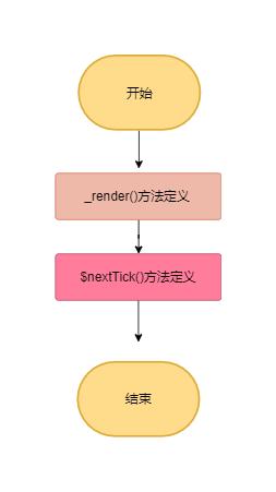 renderMinxin流程图