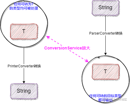 ConversionService