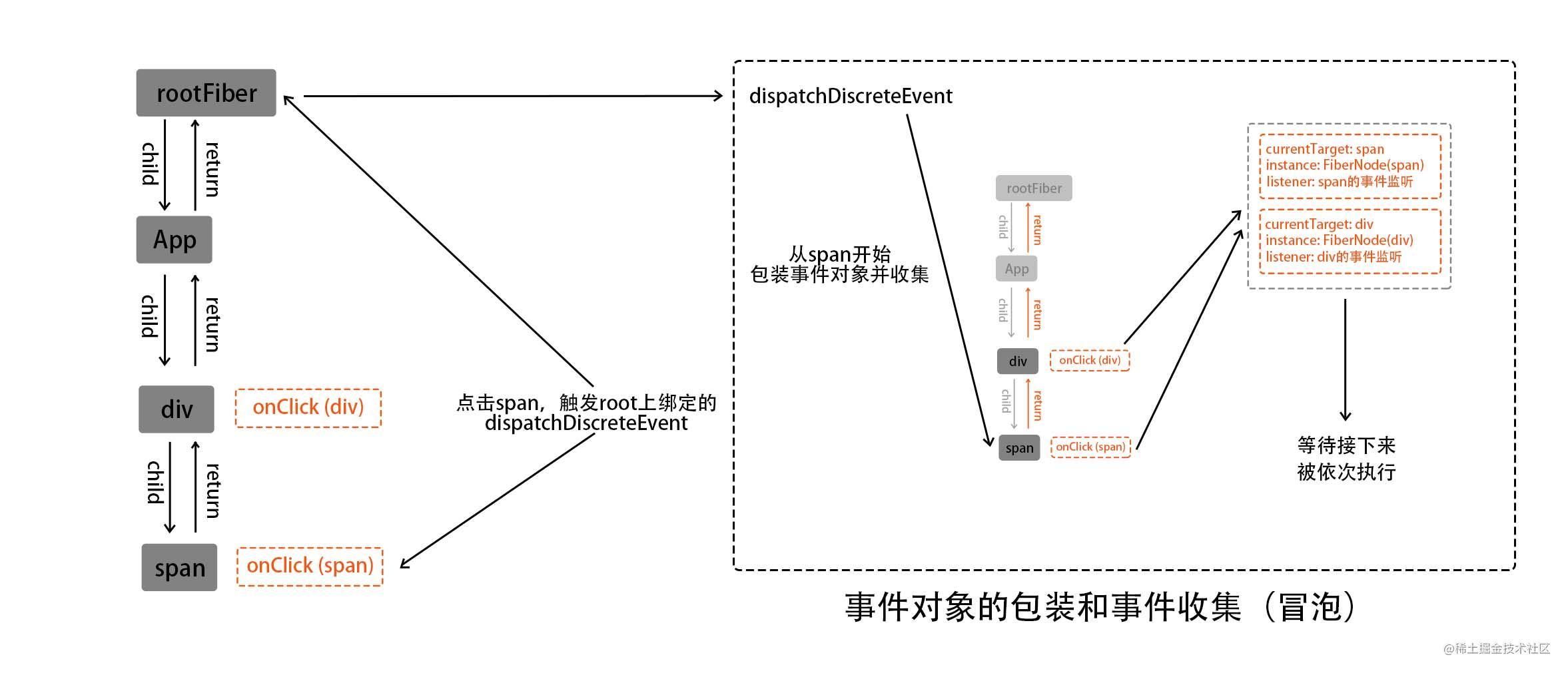 件对象的包装和收集事件到执行路径(冒泡的路径为例)