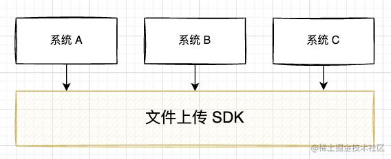 通用 SDK