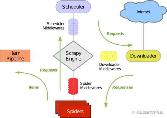 scrapy流程图