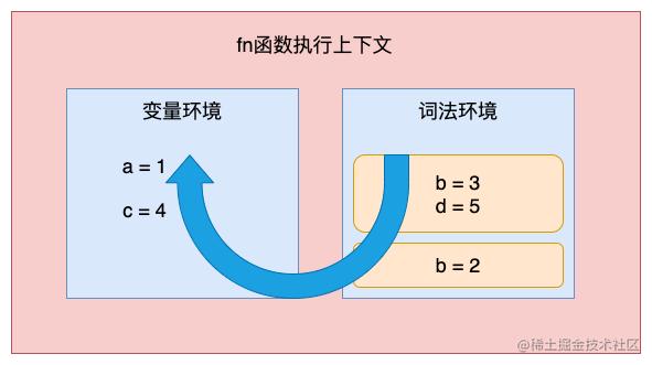 变量提升-块级作用域2.png