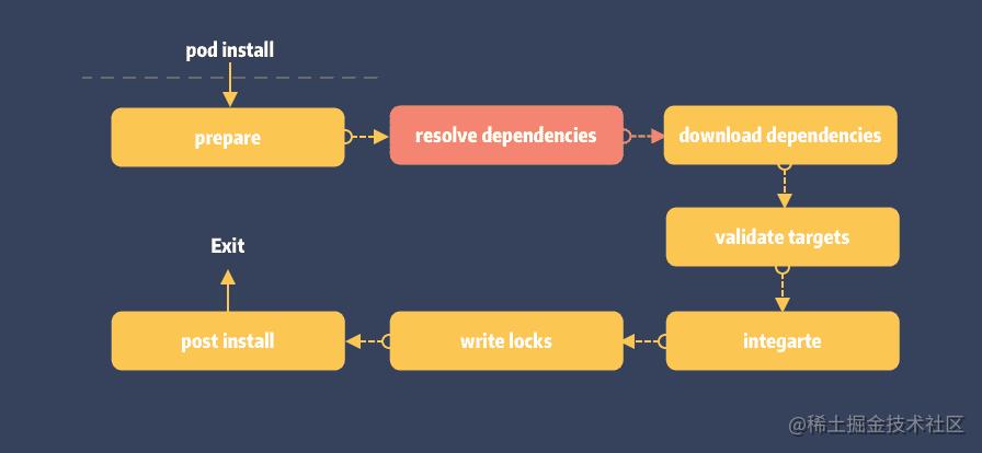 01-resolve-dependencies