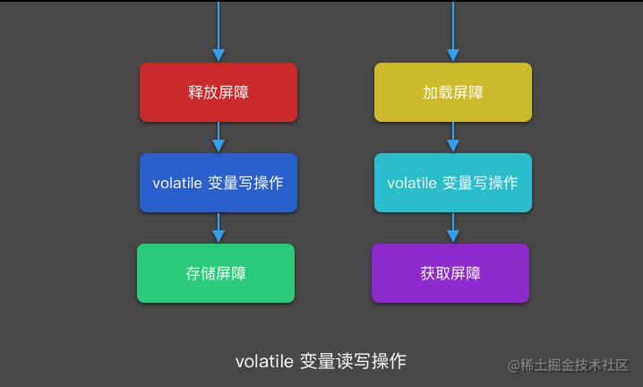 volatile 变量读写操作.png