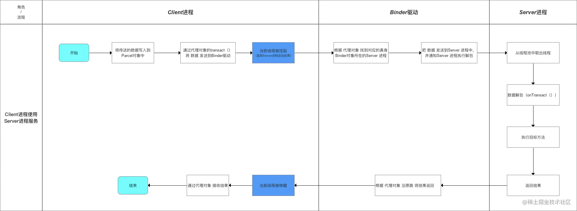AIDL Binder机制