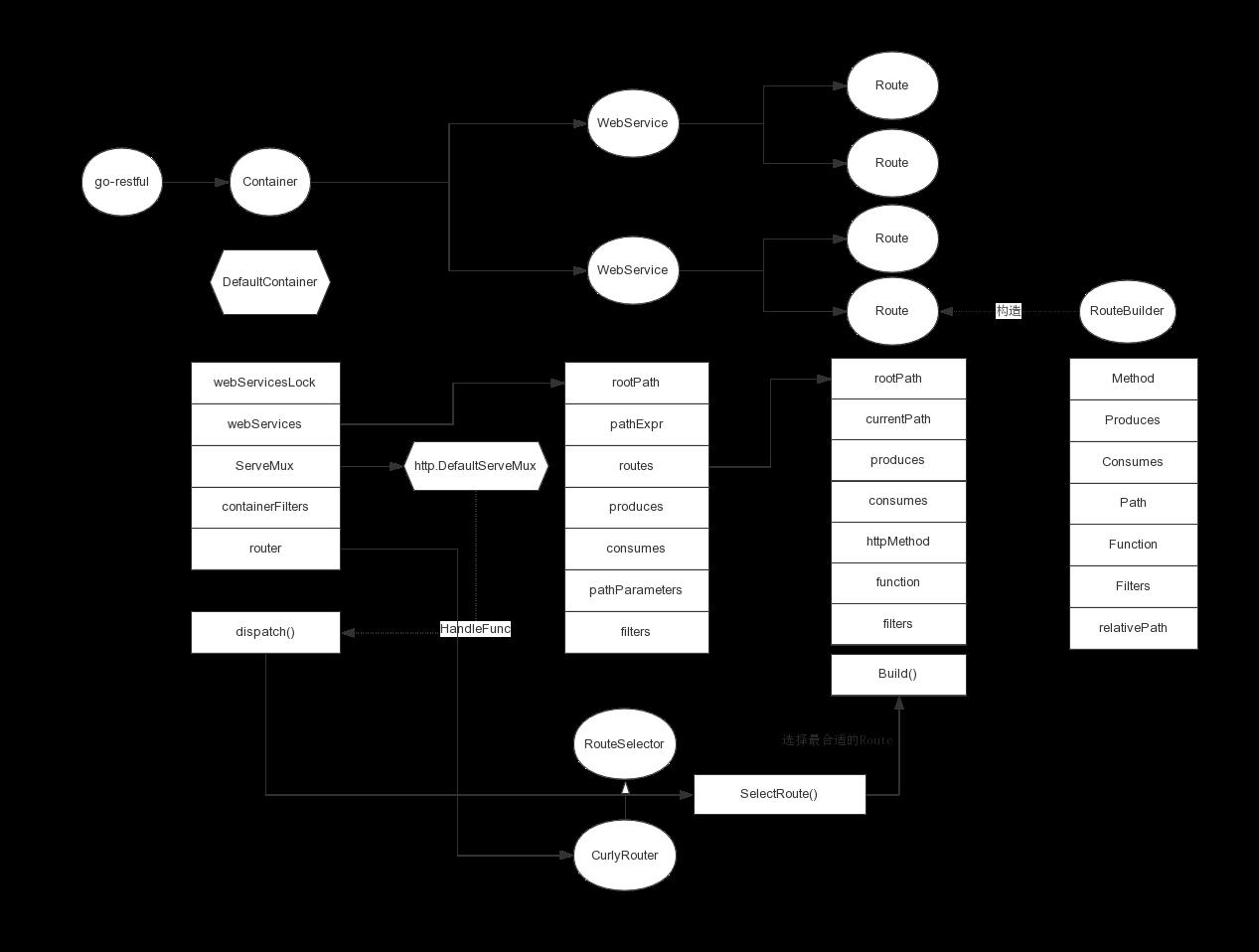 go-restful核心数据结构