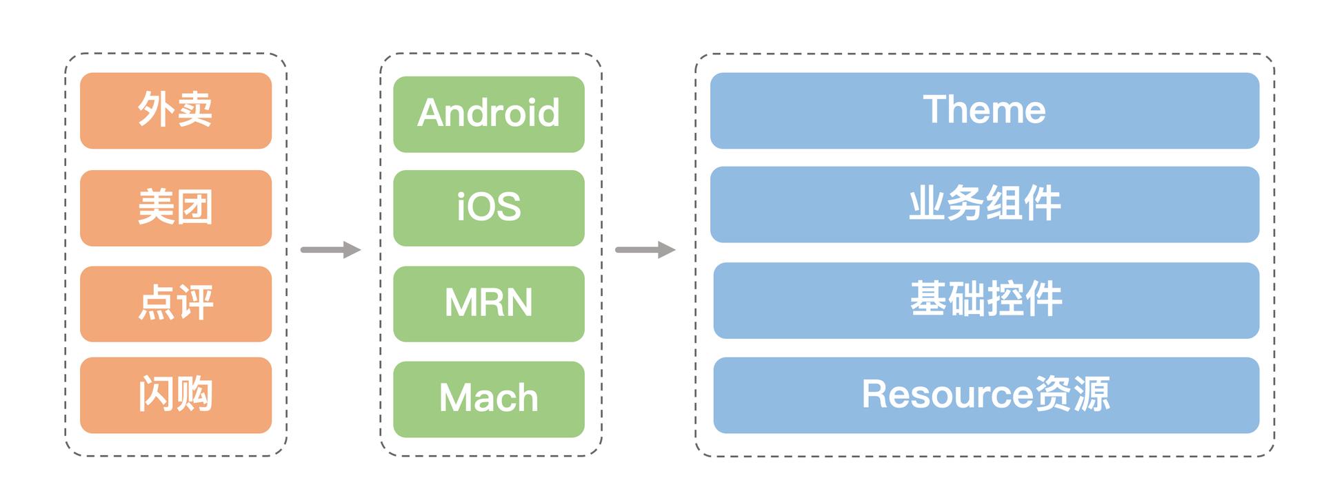 代码组件库模型