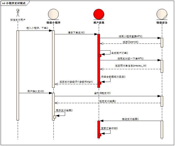 小程序支付时序图