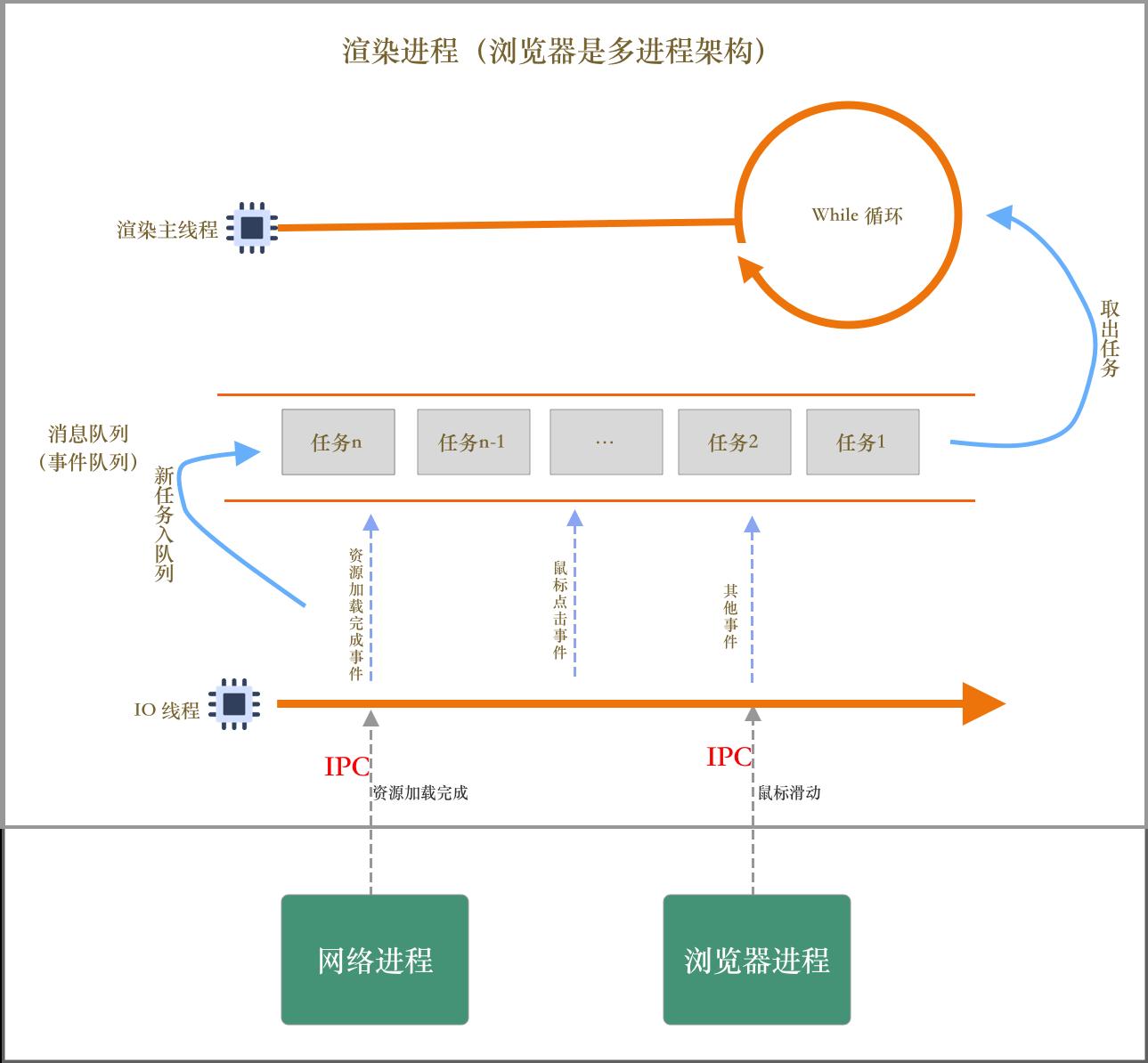 单线程模型+跨进程任务