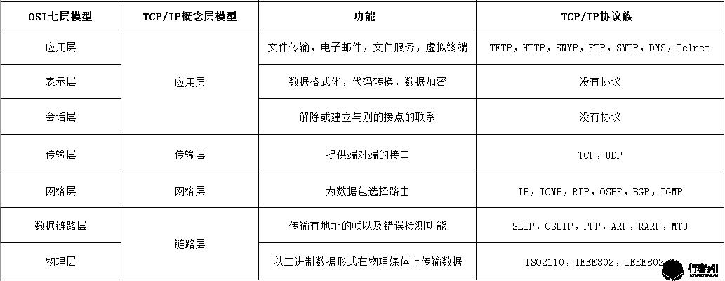 通信协议分层结构
