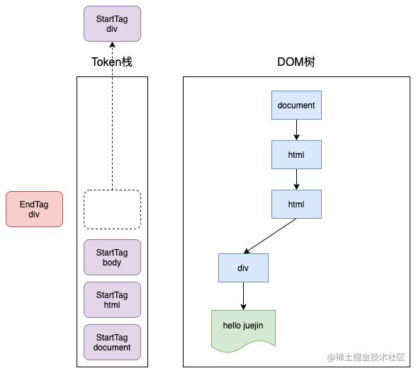 浏览器渲染原理-token4.png