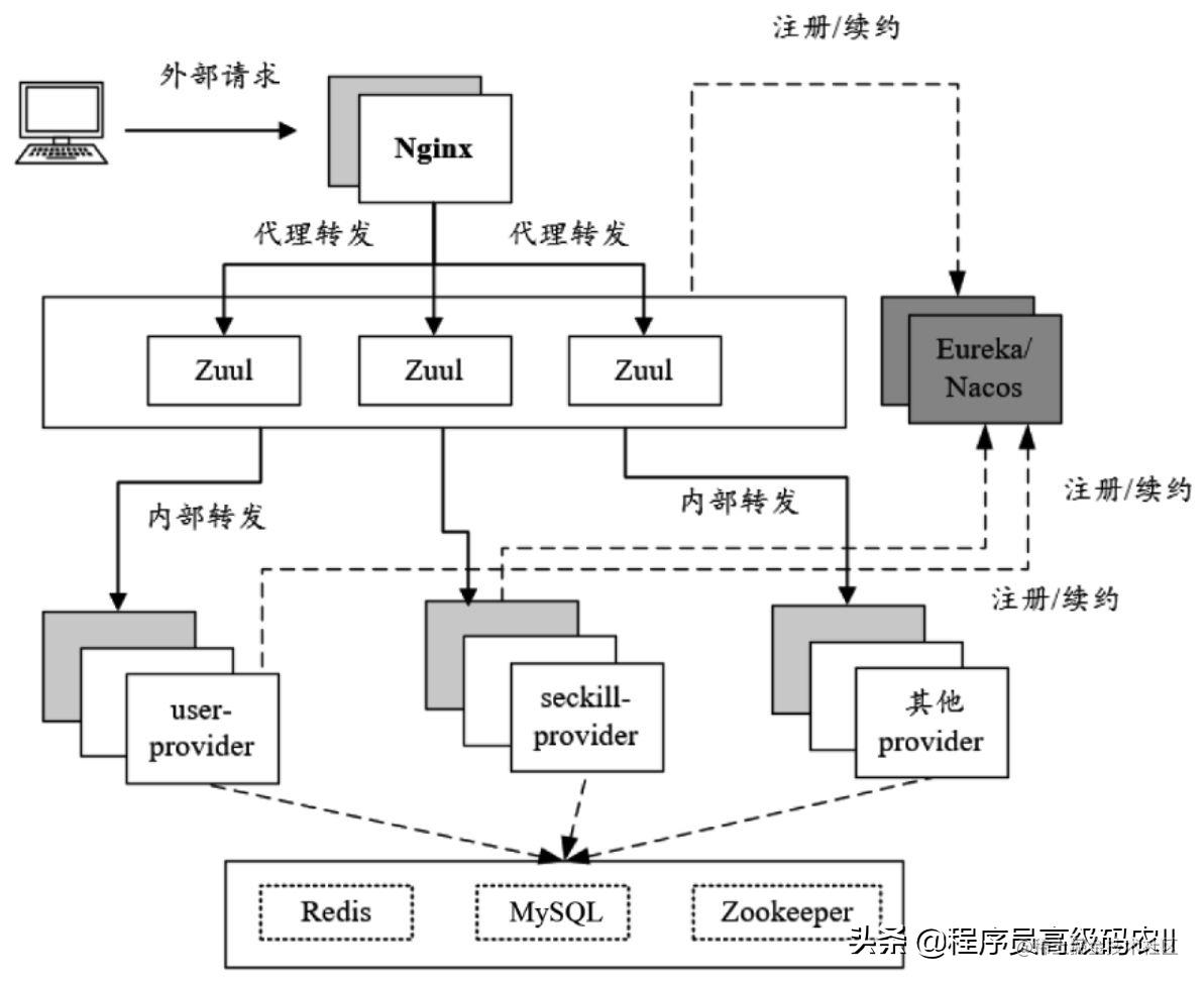终于有人把Spring Cloud+Nginx架构的主要组件给讲明白了