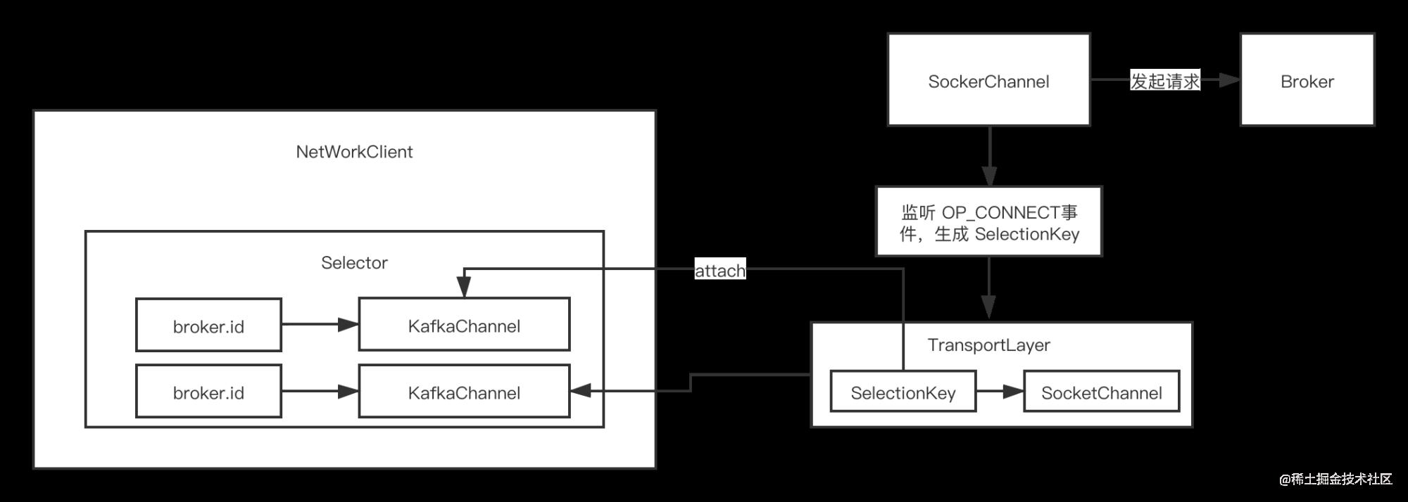 NetWorkClient (1).png
