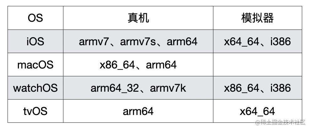 各个 OS 支持的架构