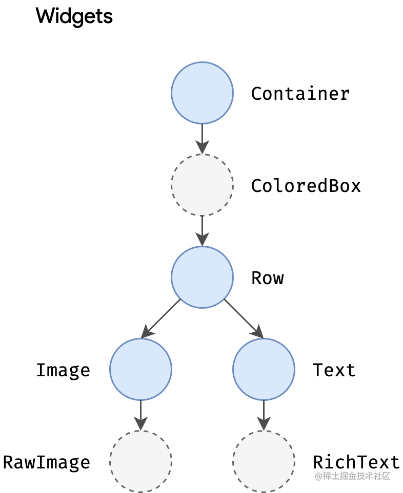 Render pipeline sequencing diagram