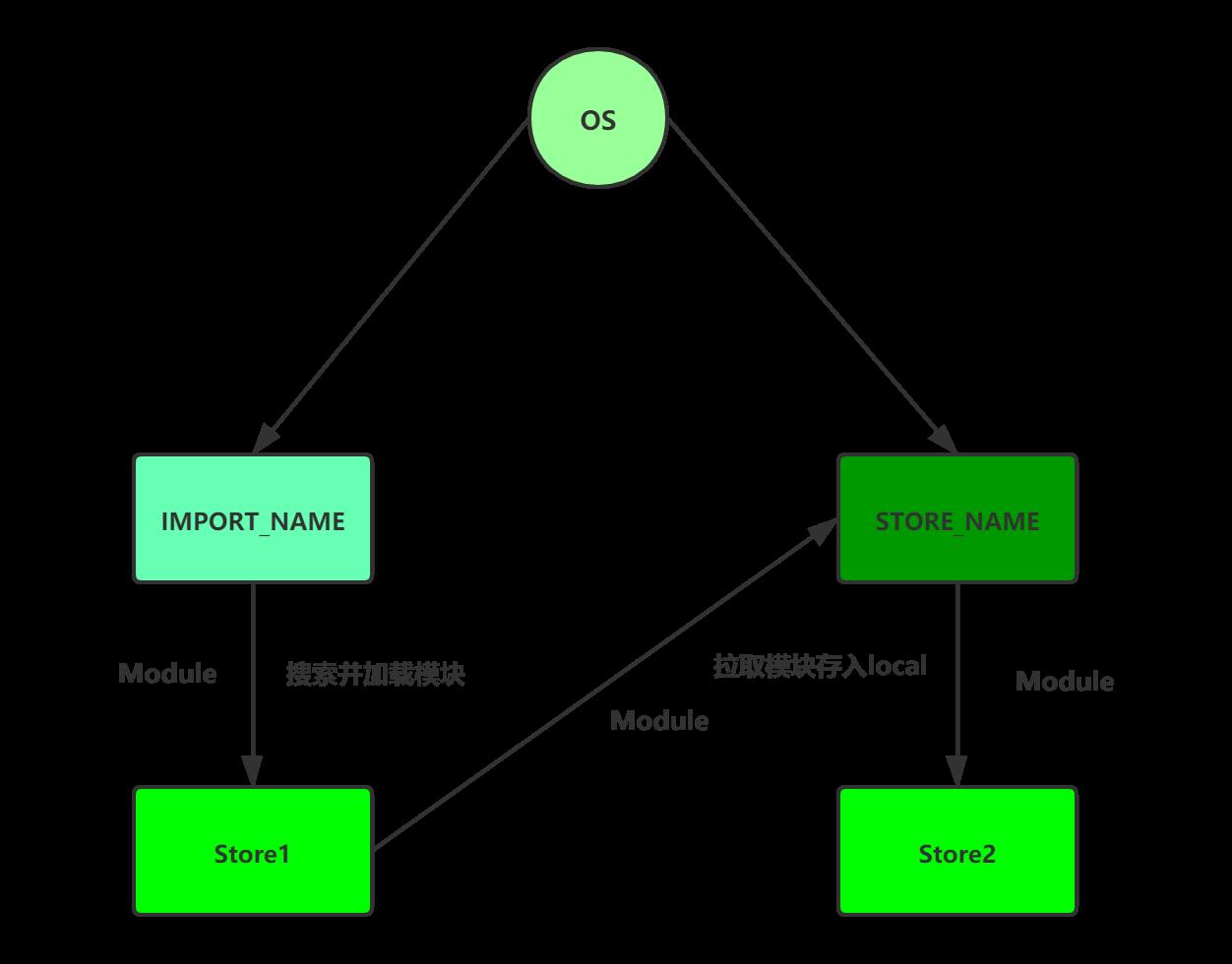 import字节码流程