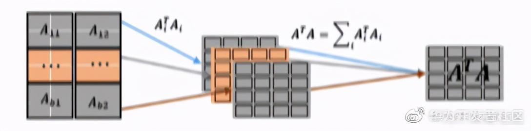 看Kunpeng BoostKit 使能套件如何实现大数据场景倍级性能提升