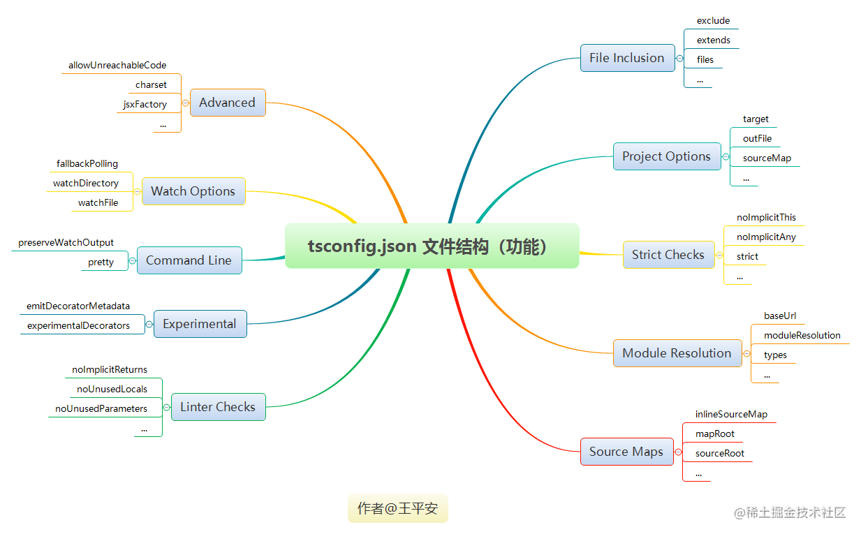 tsconfig.json 文件结构(功能).png