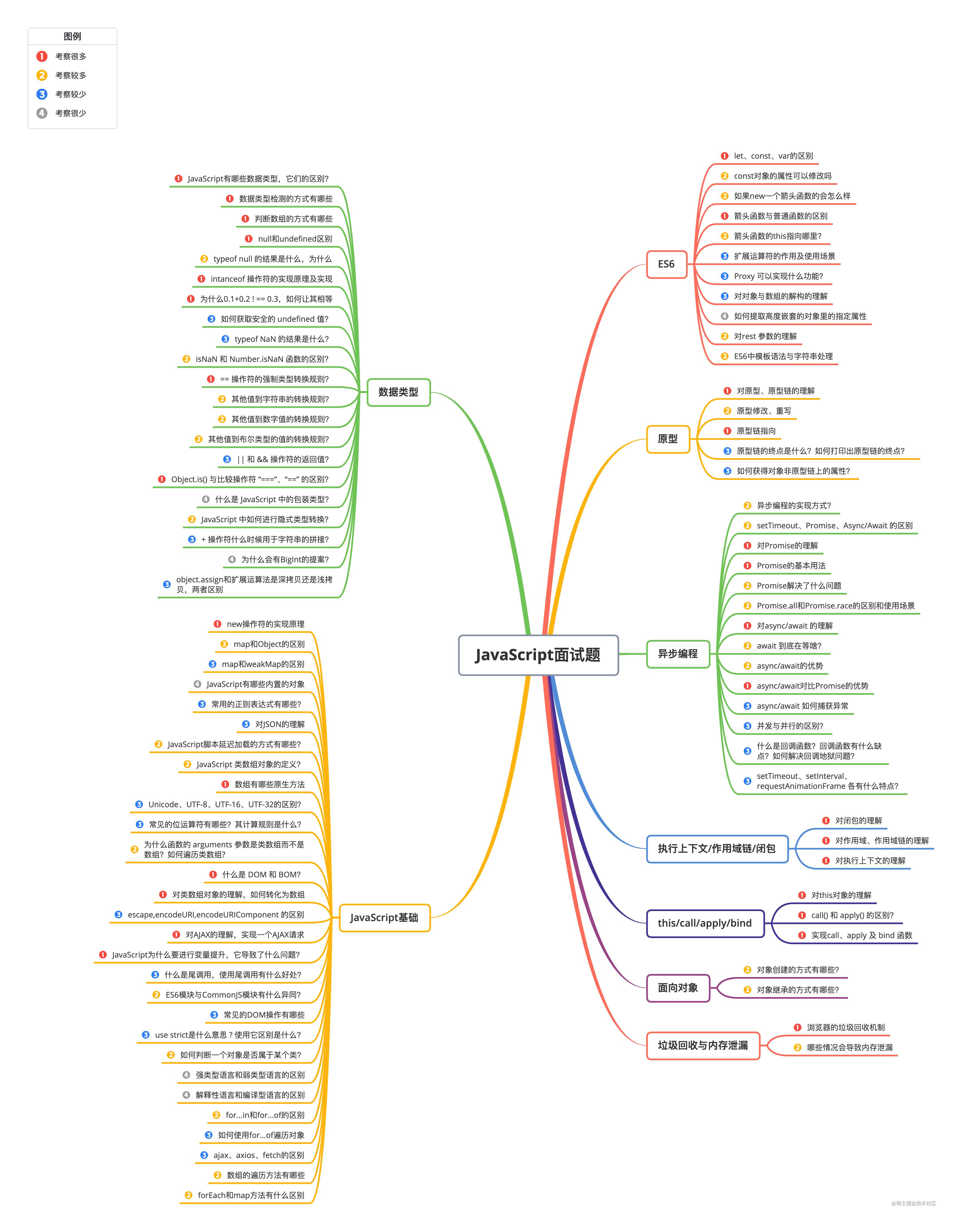 JavaScript面试题.png