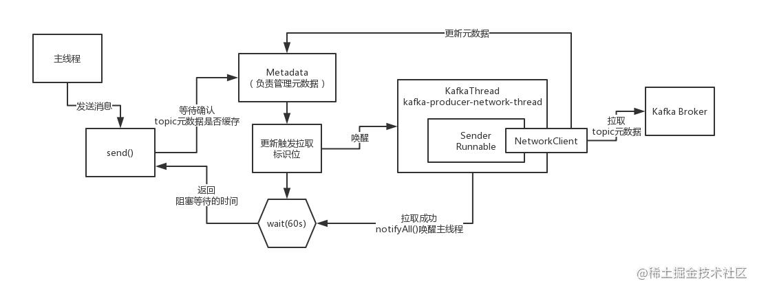 04_KafkaProducer源码分析 (1).jpg