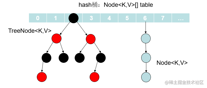 Jdk1.8 HashMap结构