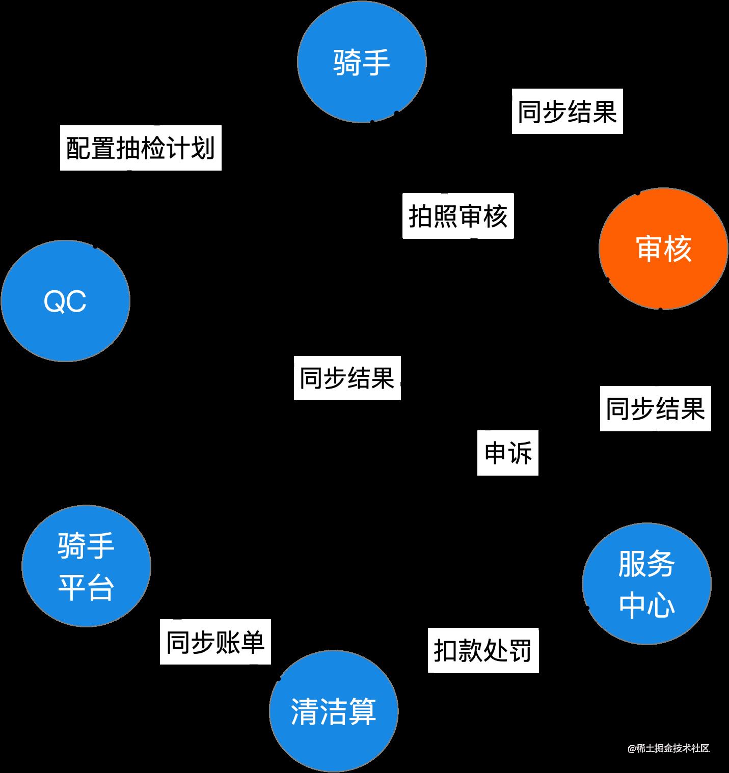 图1 - 骑手抽检整体流程